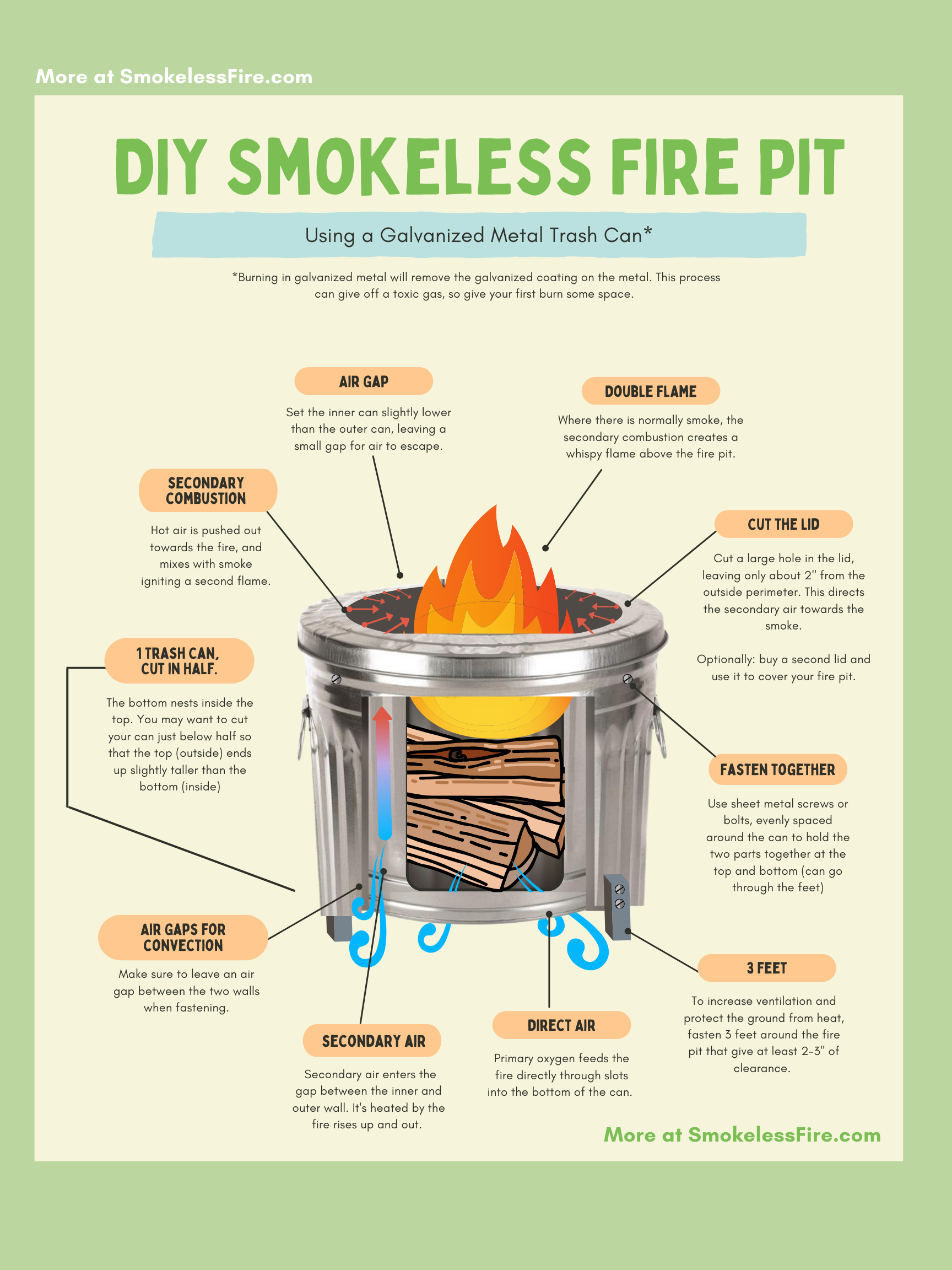 diagram of a smokeless fire pit made from a metal trash can